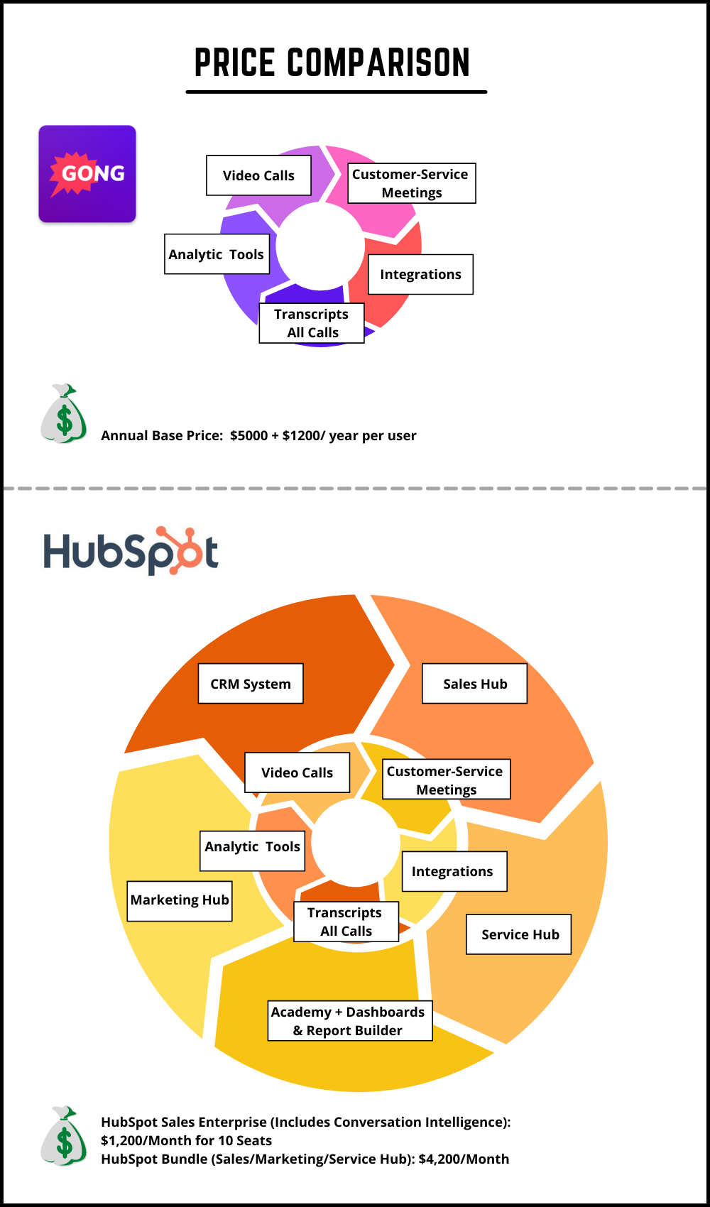 Price comparison of Gong: $5000 +$1,200/ year per user vs. HubSpot Sales Enterprise: $1,200/ month for 10 seats