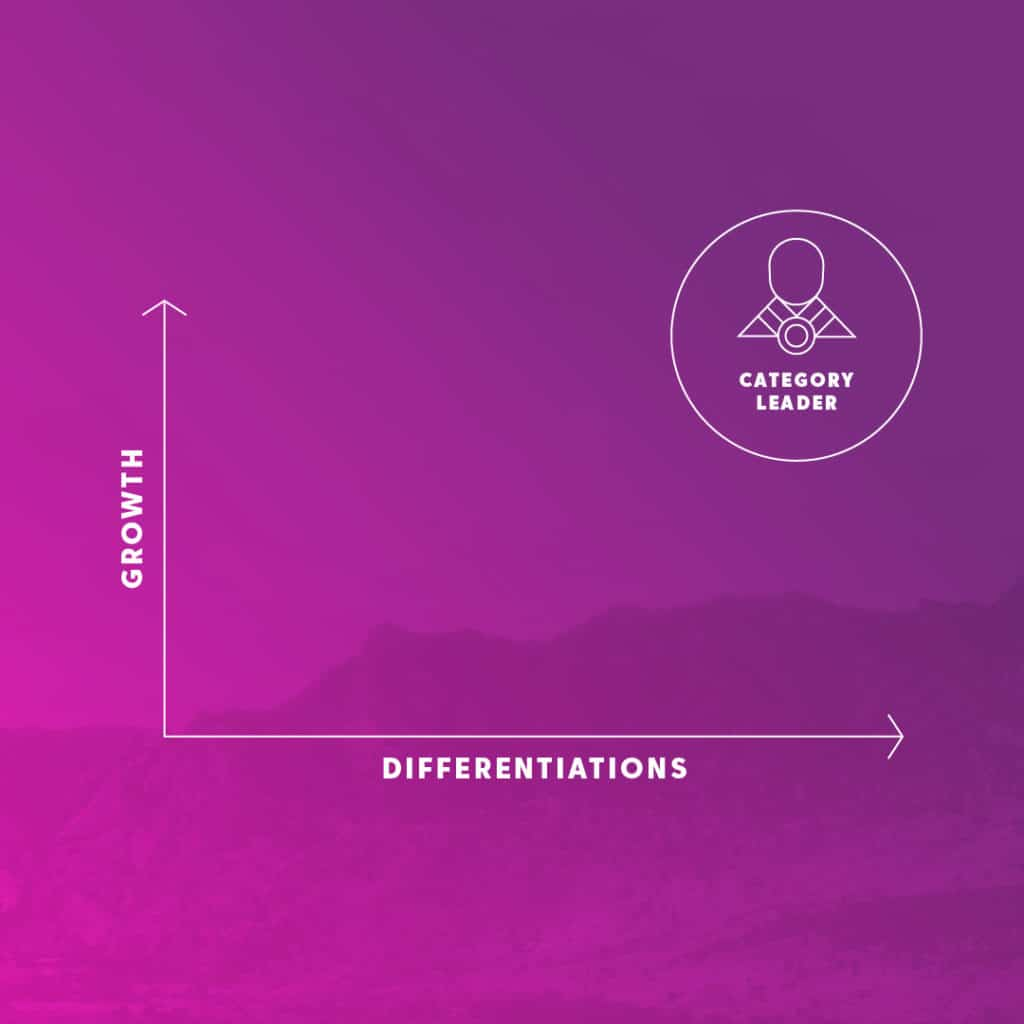 Category Leaders Experience High Growth and High Differentiation