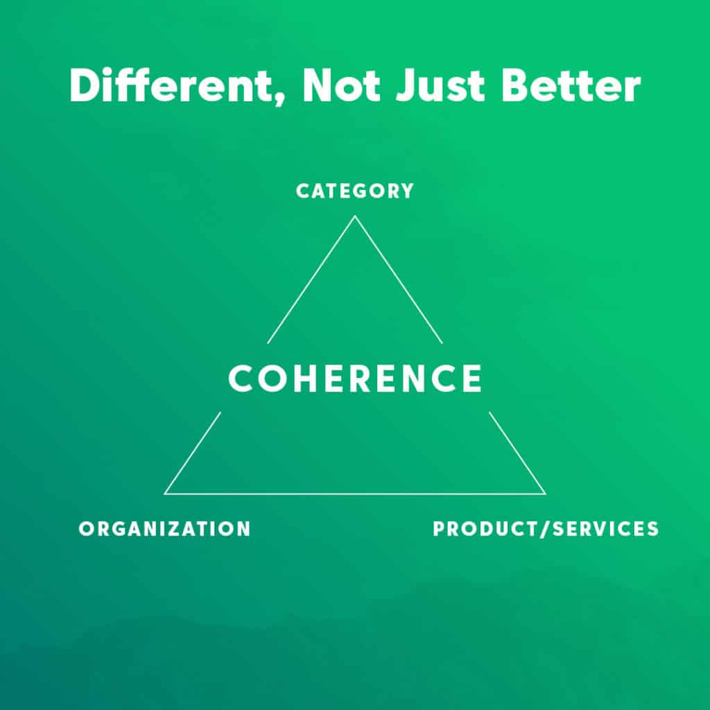 Being Different: Building Coherence in Category, Organization and Product/Service