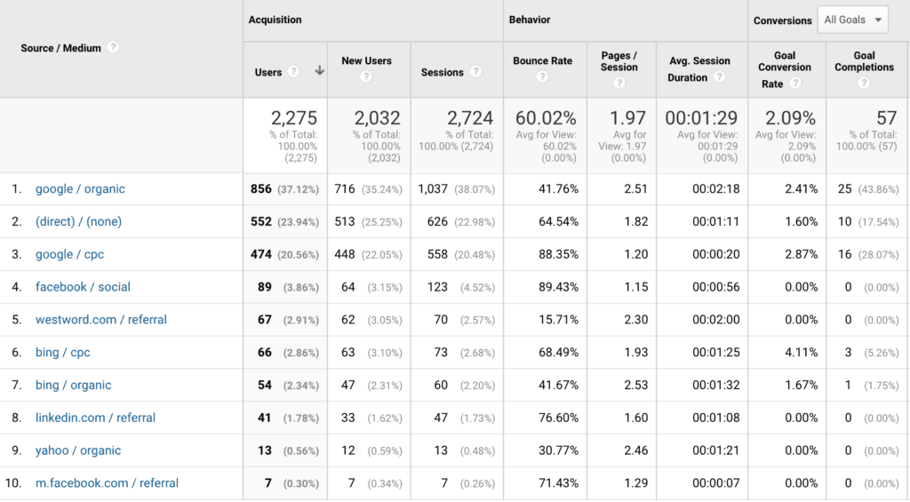 Google Analytics Source Medium Report